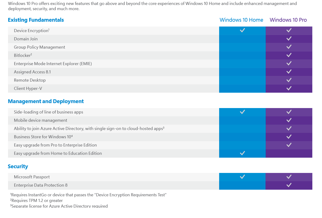 Difference of windows 10 home and windows 10 pro